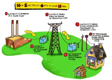How electricity gets to your home